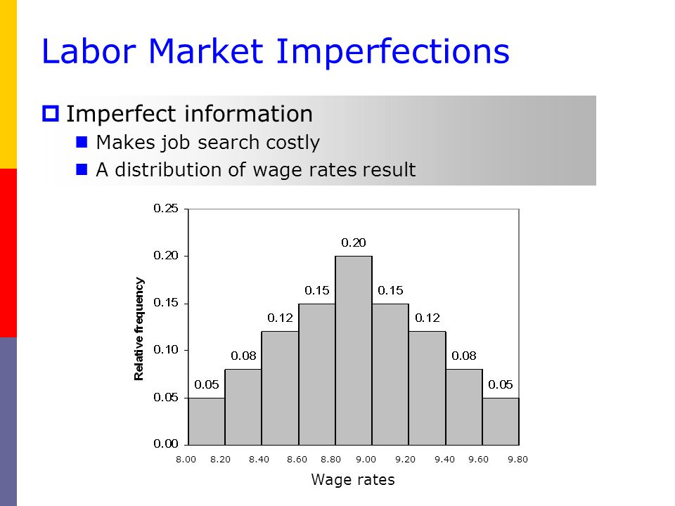 Labor Market Imperfections