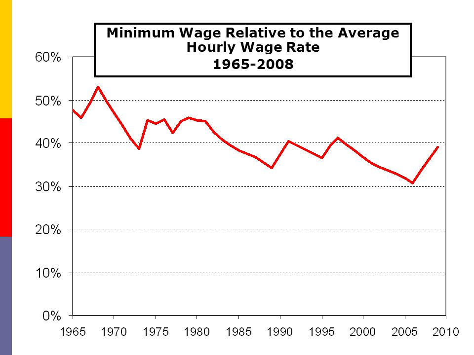 Minimum Wage Relative to the Average Hourly Wage Rate