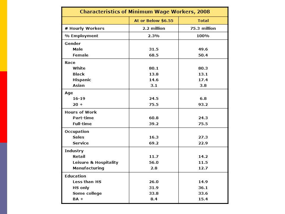 Characteristics of Minimum Wage Workers, 2008