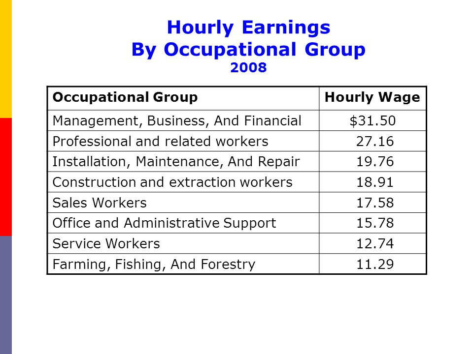 Hourly Earnings By Occupational Group 2008