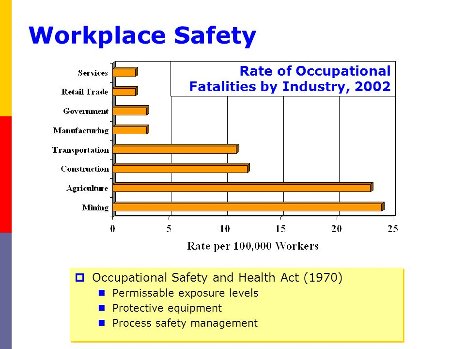 Workplace Safety Rate of Occupational Fatalities by Industry, 2002