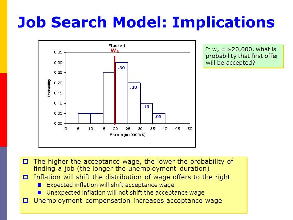 Job Search Model: Implications