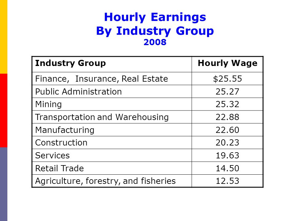 Hourly Earnings By Industry Group 2008