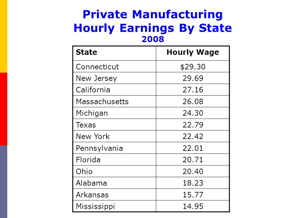 Private Manufacturing Hourly Earnings By State 2008