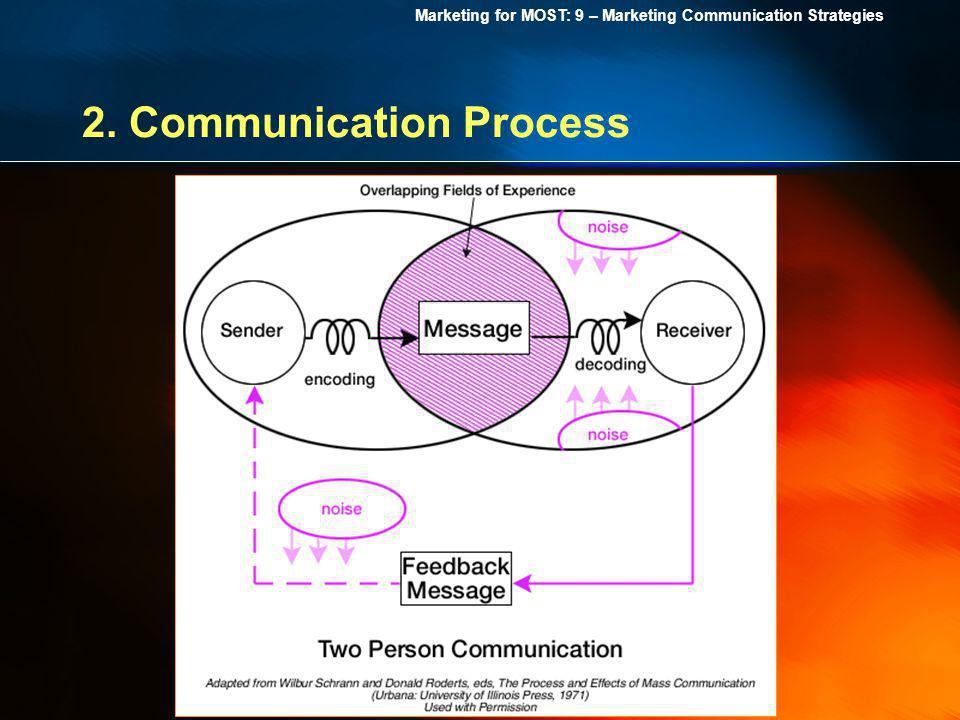 2. Communication Process