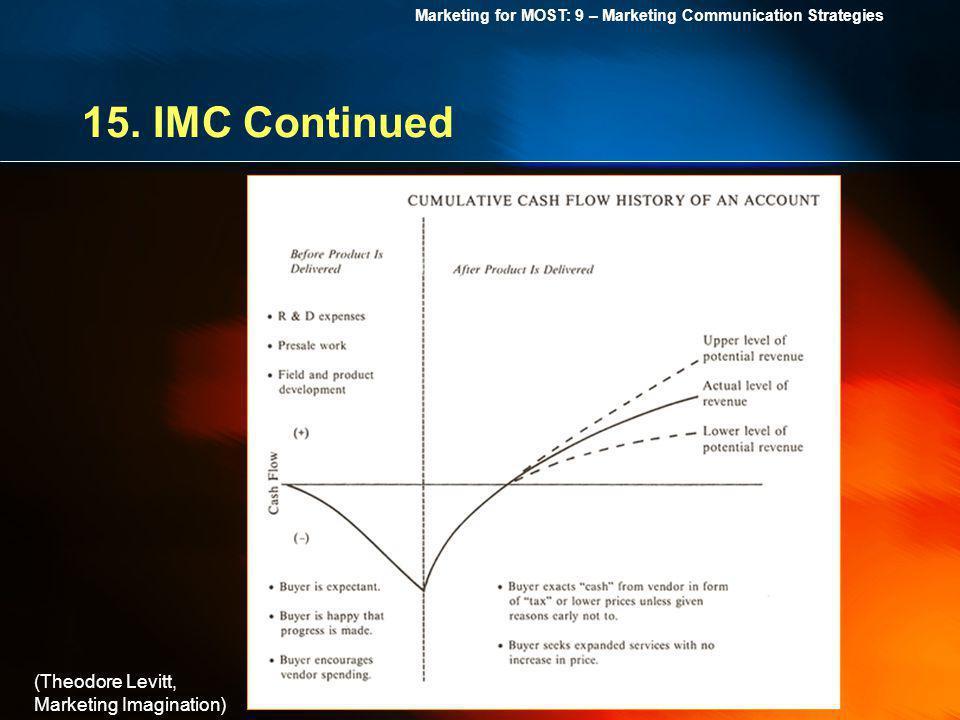 15. IMC Continued (Theodore Levitt, Marketing Imagination)