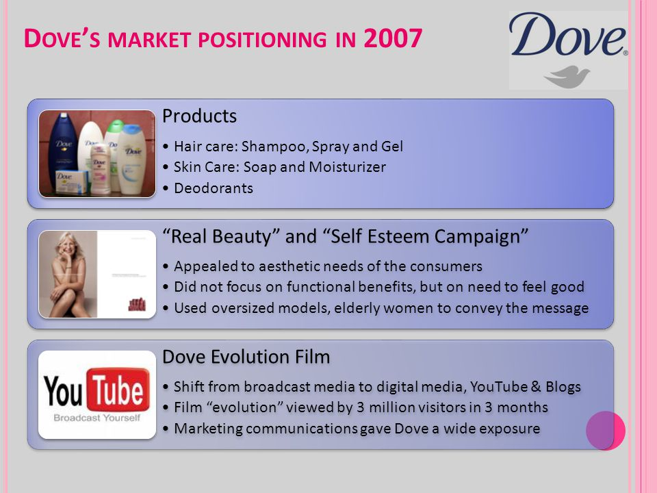 Dove's market positioning in 2007