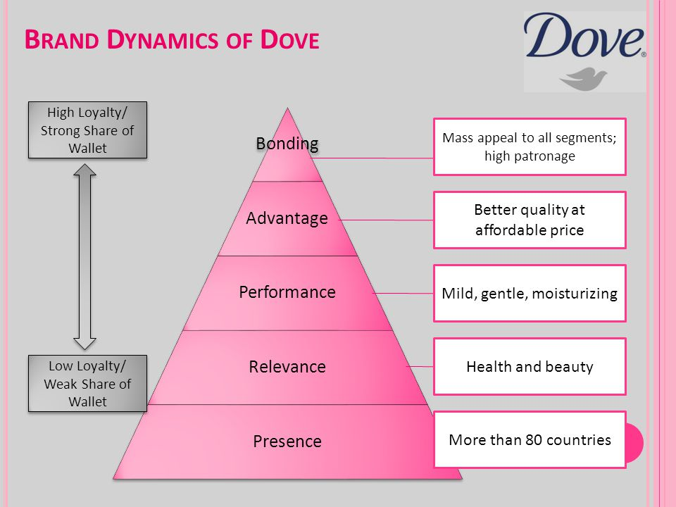 Brand Dynamics of Dove Better quality at affordable price