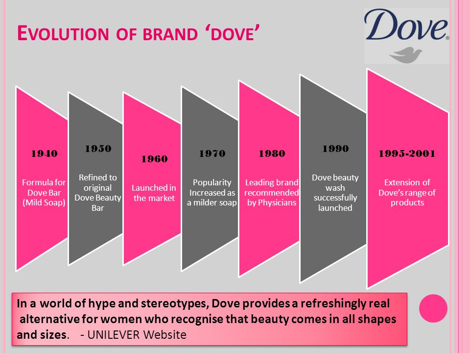 Evolution of brand 'dove'