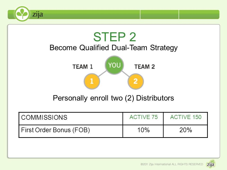 STEP 2 Become Qualified Dual-Team Strategy