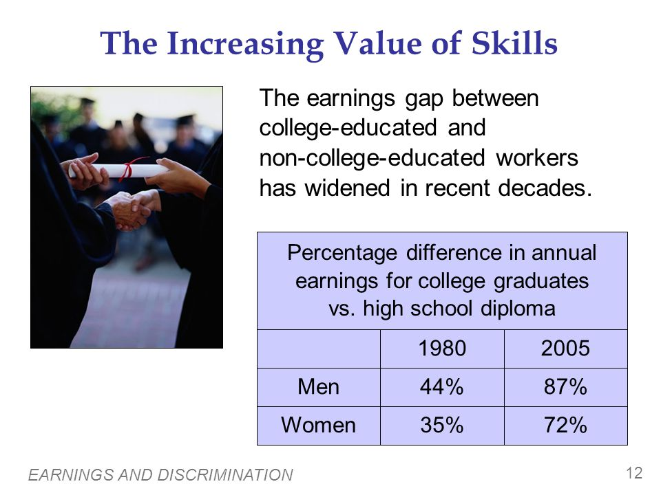 The Increasing Value of Skills