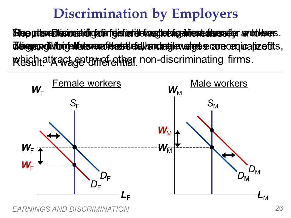 Discrimination by Consumers