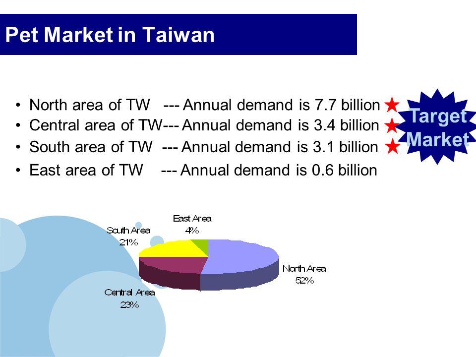 Pet Market in Taiwan Target Market