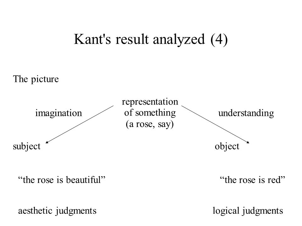 Kant s result analyzed (4)