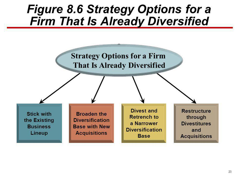 Figure 8.6 Strategy Options for a Firm That Is Already Diversified