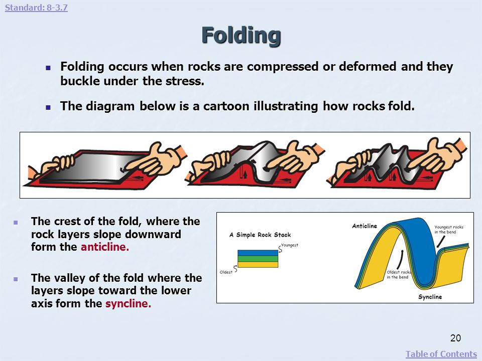 Standard: 8-3.7 Folding. Folding occurs when rocks are compressed or deformed and they buckle under the stress.