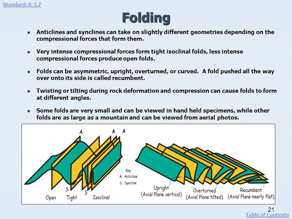 Standard: 8-3.7 Folding. Anticlines and synclines can take on slightly different geometries depending on the compressional forces that form them.