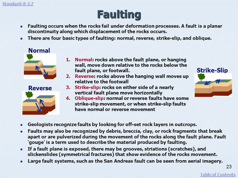 Faulting Normal Strike-Slip Reverse