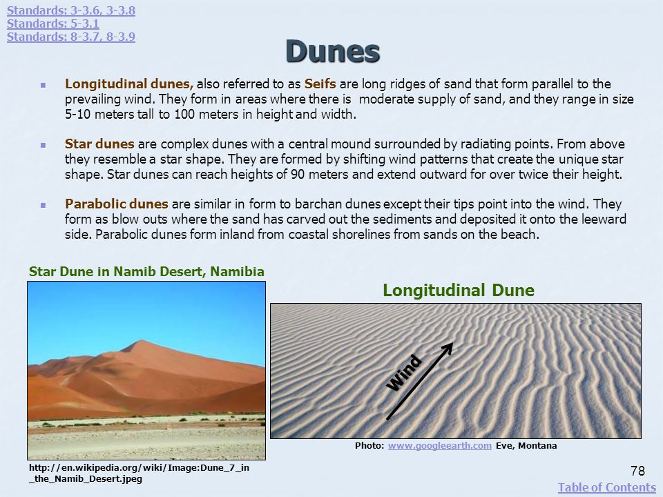 Dunes Longitudinal Dune Wind