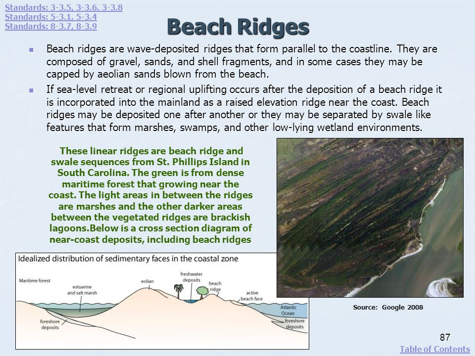 Standards: 3-3.5, 3-3.6, 3-3.8 Standards: 5-3.1, 5-3.4. Standards: 8-3.7, 8-3.9. Beach Ridges.