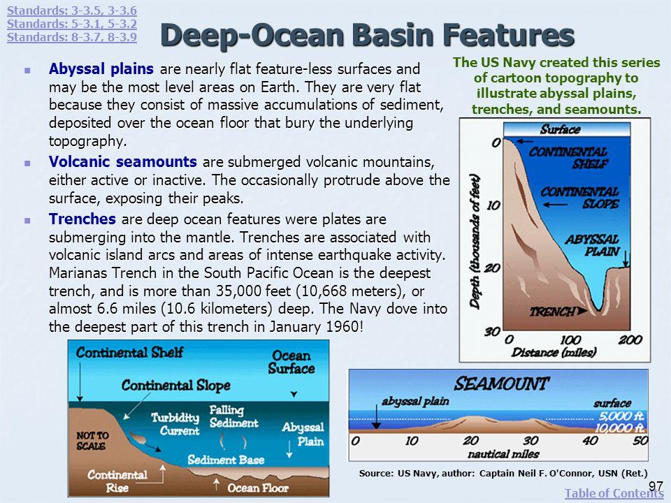 Deep-Ocean Basin Features
