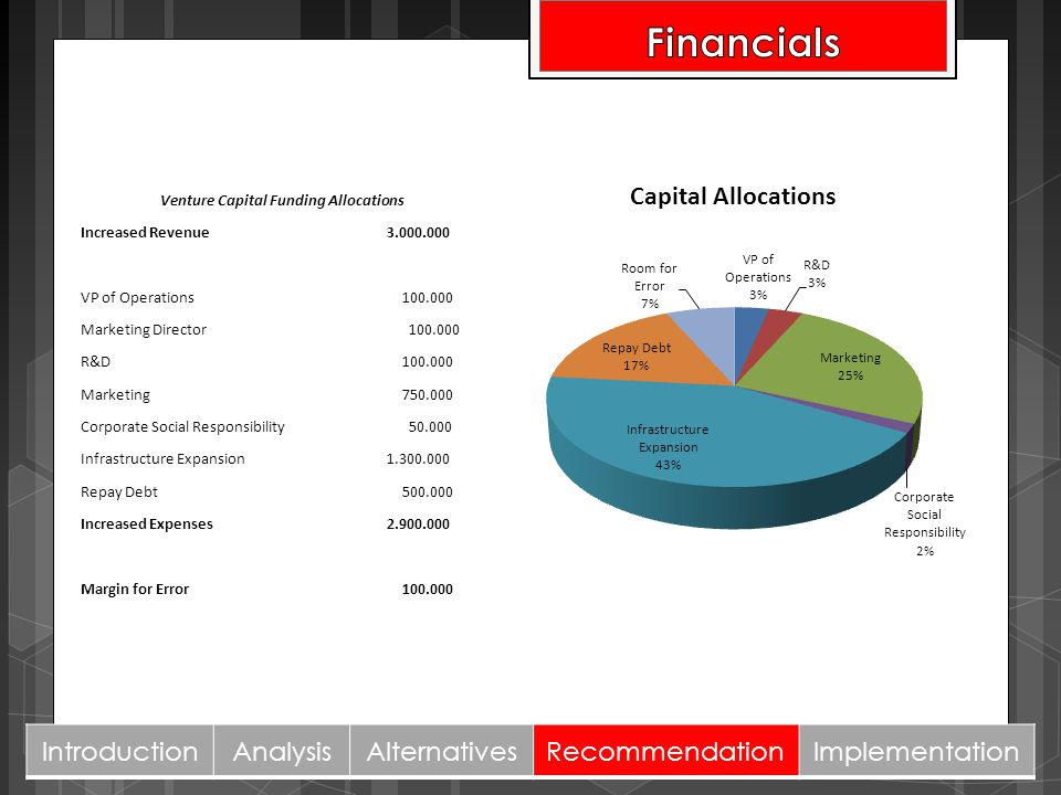 Venture Capital Funding Allocations