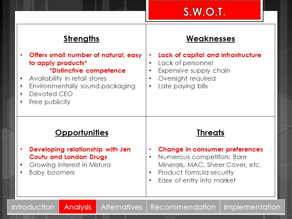 S.W.O.T. Strengths Weaknesses Opportunities Threats Introduction