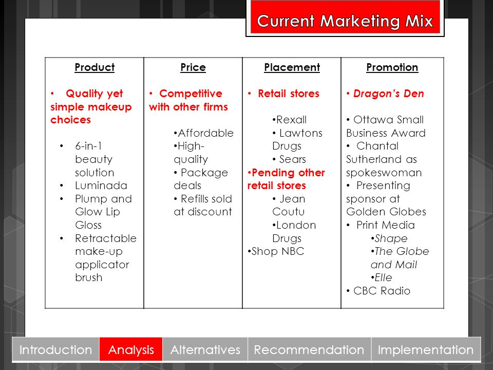 Current Marketing Mix Introduction Analysis Alternatives