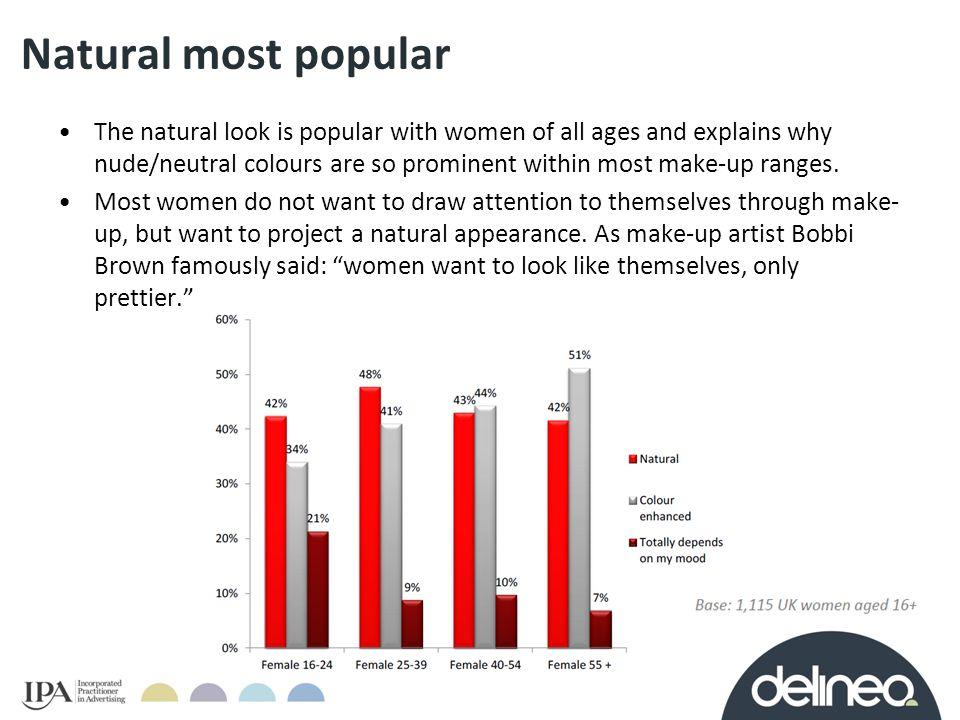 Natural most popular