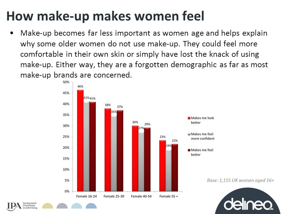 How make-up makes women feel