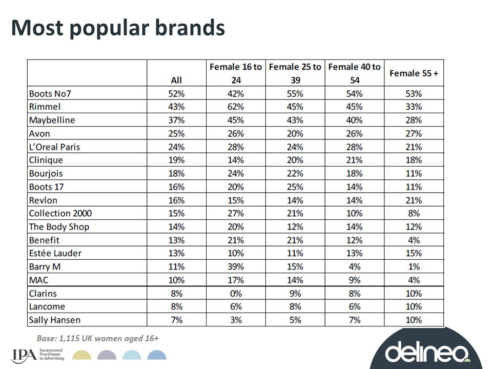 Most popular brands Source: YouGov SixthSense, Make-up.
