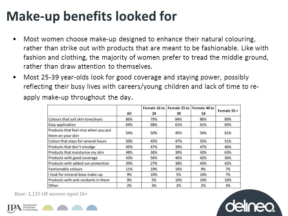 Make-up benefits looked for