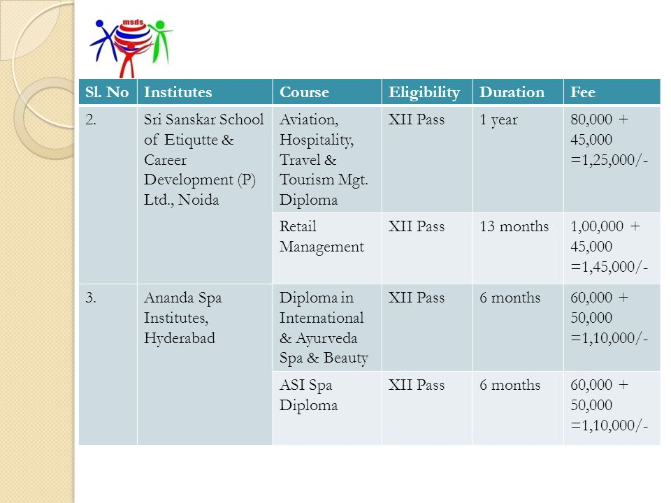 Sl. No Institutes. Course. Eligibility. Duration. Fee. 2. Sri Sanskar School of Etiqutte & Career Development (P) Ltd., Noida.