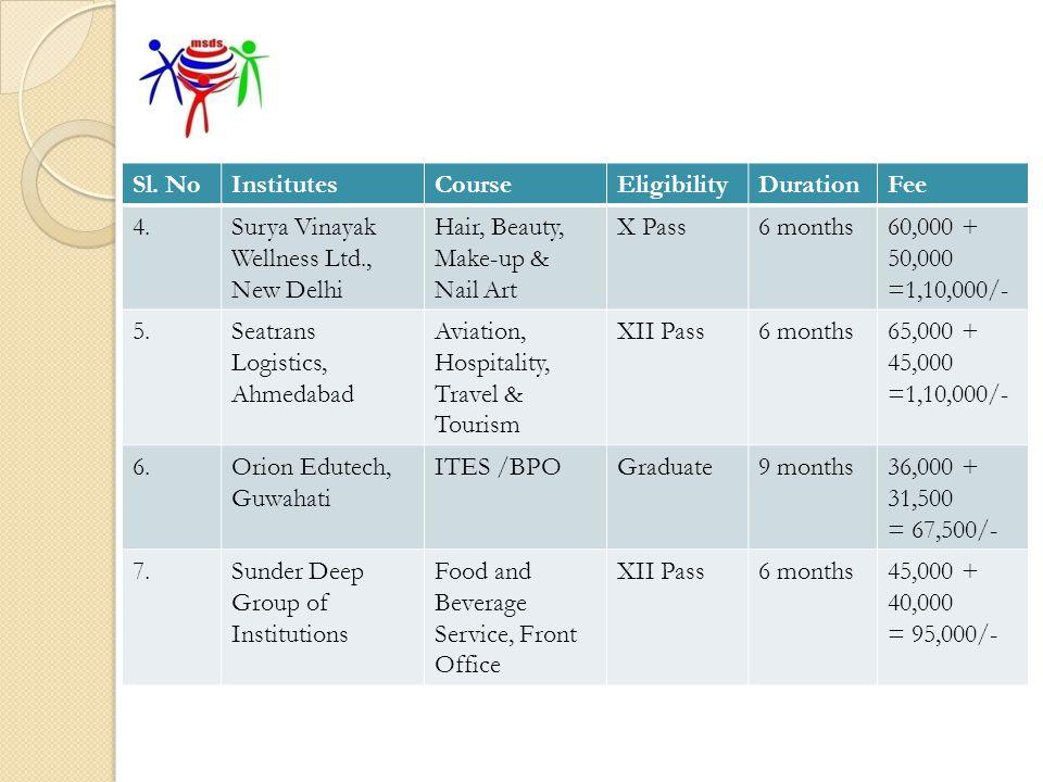 Sl. No Institutes. Course. Eligibility. Duration. Fee. 4. Surya Vinayak Wellness Ltd., New Delhi.