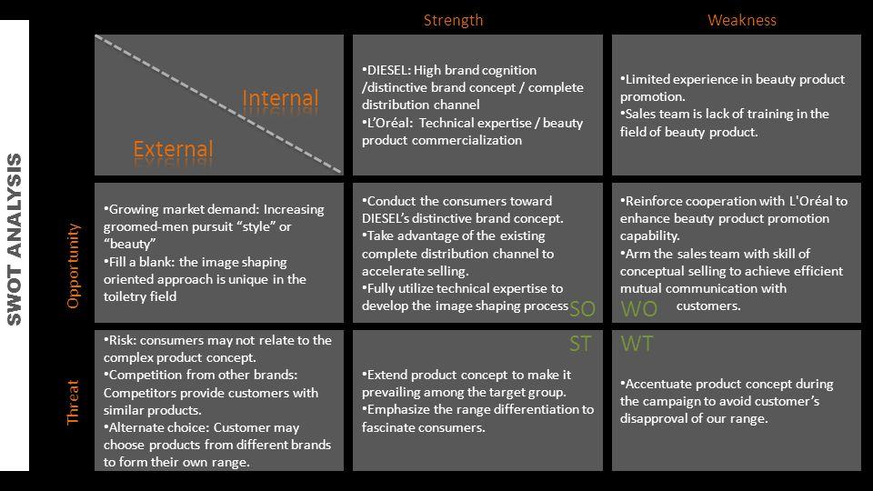 Internal External SO WO ST WT SWOT ANALYSIS Strength Weakness