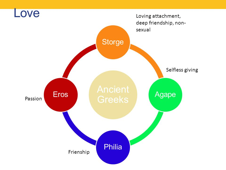 Love Ancient Greeks Storge Agape Philia Eros