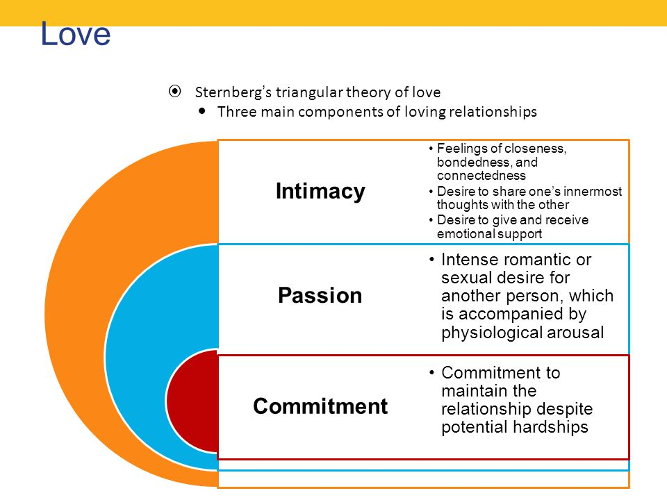 Love Intimacy Passion Commitment Sternberg's triangular theory of love