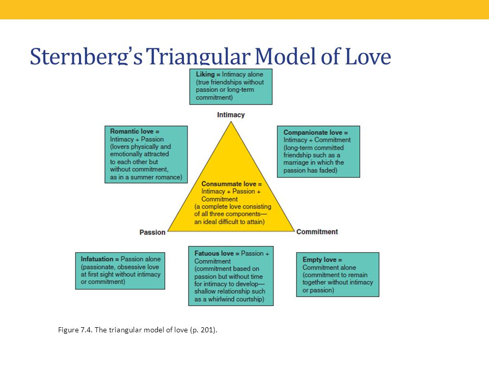 Sternberg's Triangular Model of Love