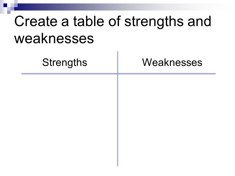 Create a table of strengths and weaknesses