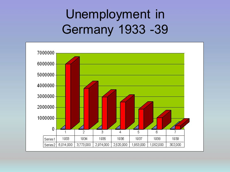 Unemployment in Germany 1933 -39
