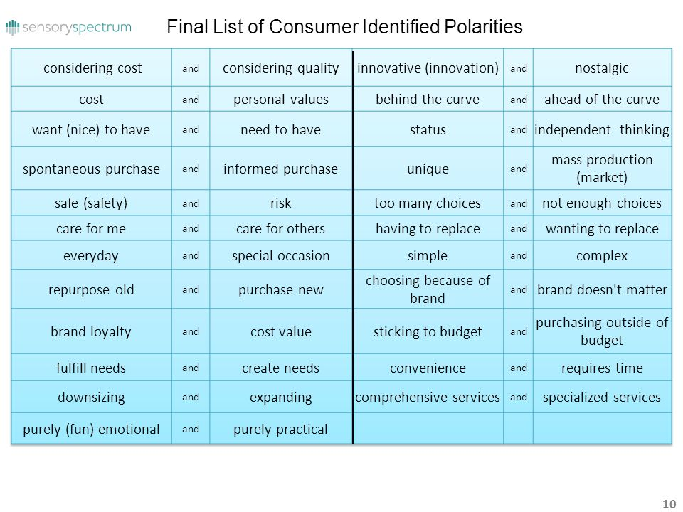 Final List of Consumer Identified Polarities