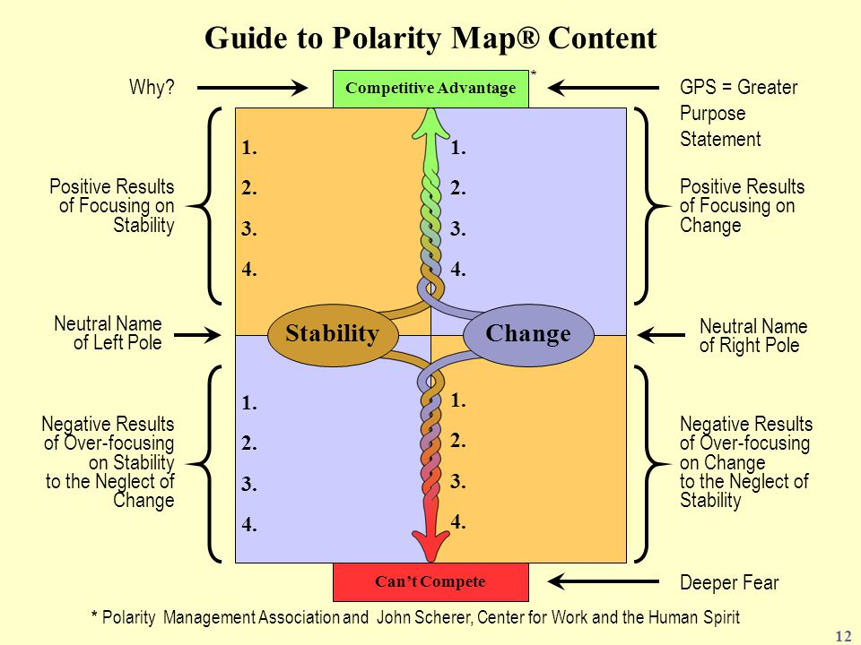 Guide to Polarity Map® Content Competitive Advantage