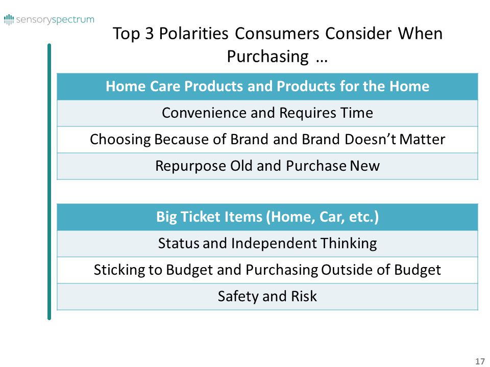 Top 3 Polarities Consumers Consider When Purchasing …