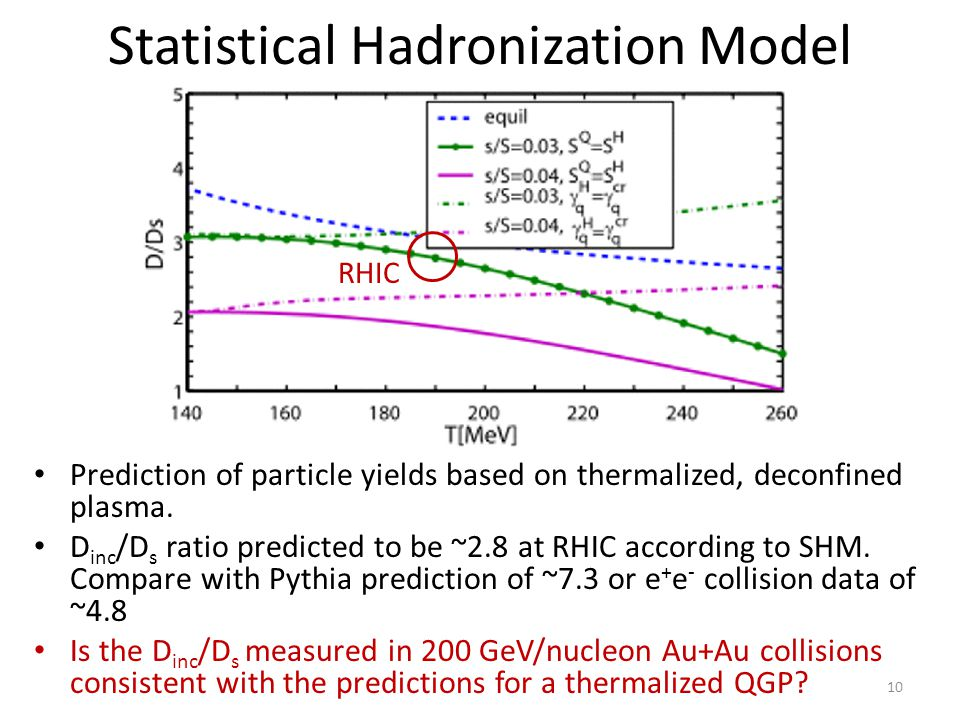 Statistical Hadronization Model