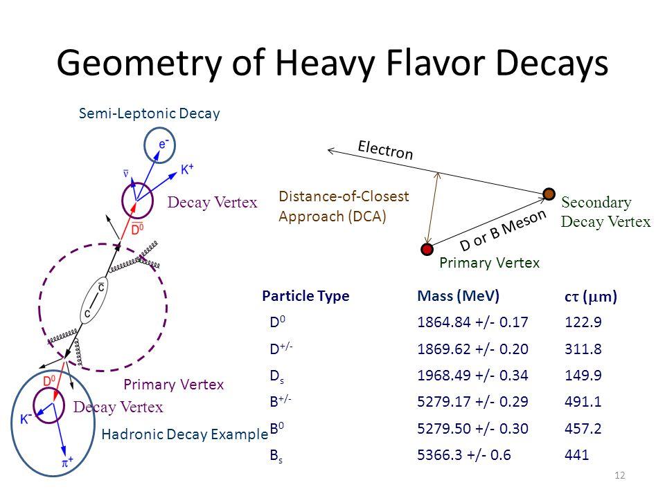 Geometry of Heavy Flavor Decays
