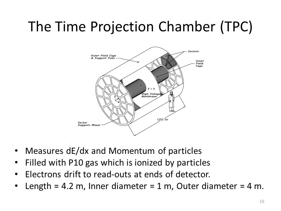 The Time Projection Chamber (TPC)