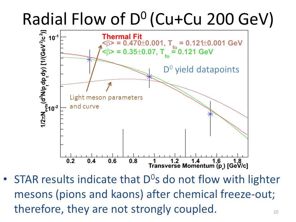 Radial Flow of D0 (Cu+Cu 200 GeV)