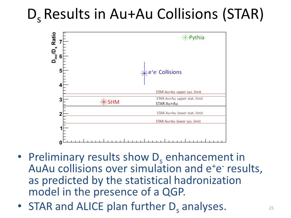 Ds Results in Au+Au Collisions (STAR)