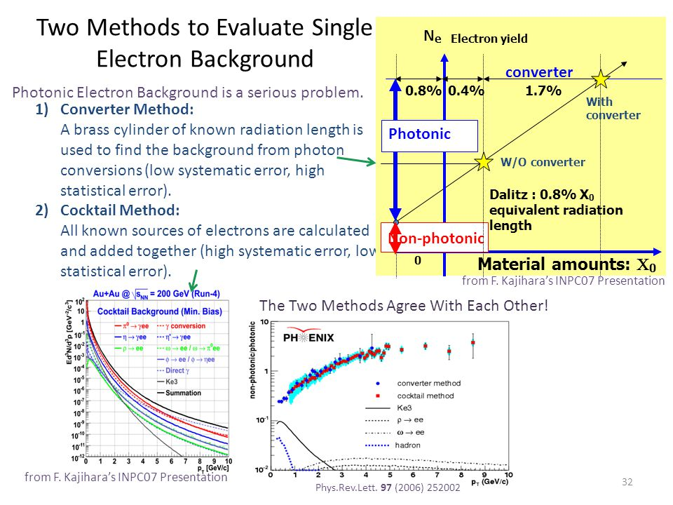Two Methods to Evaluate Single Electron Background