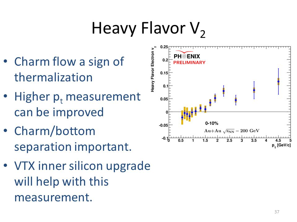 Heavy Flavor V2 Charm flow a sign of thermalization